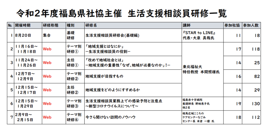 令和2年度福島県社協主催 生活支援相談員研修一覧